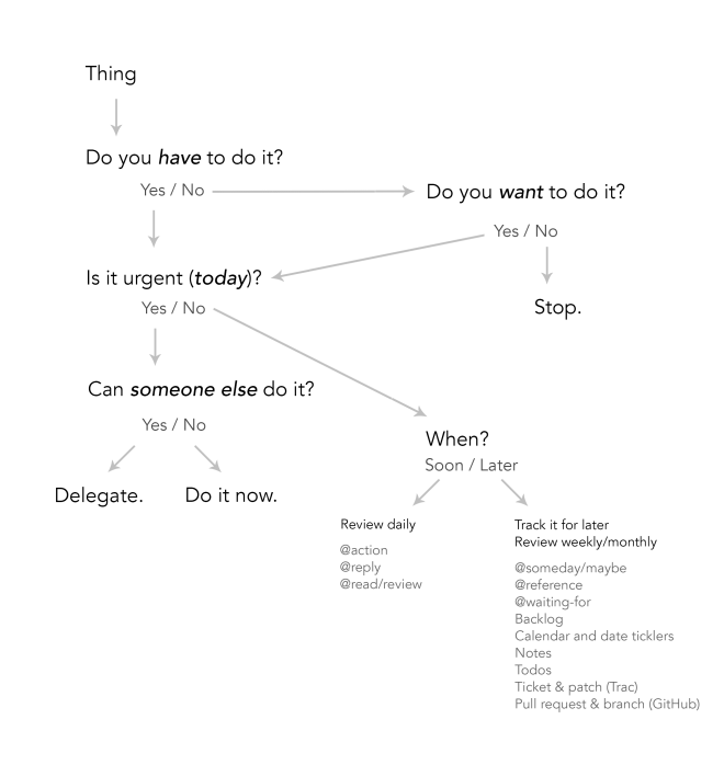 GTD Quadrant Flowchart by Lance Willett